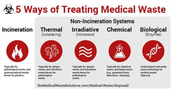 5 Ways Of Treating Medical Waste