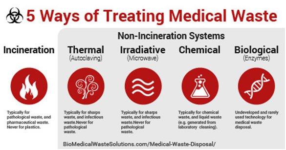 5 Ways Of Treating Medical Waste