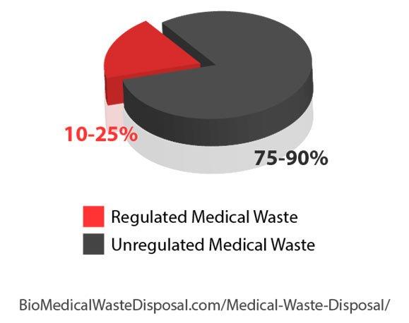 Regulated VS Unregulated Medical Waste