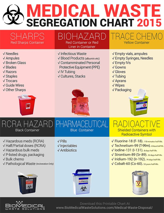 Medical Waste Segregation Chart