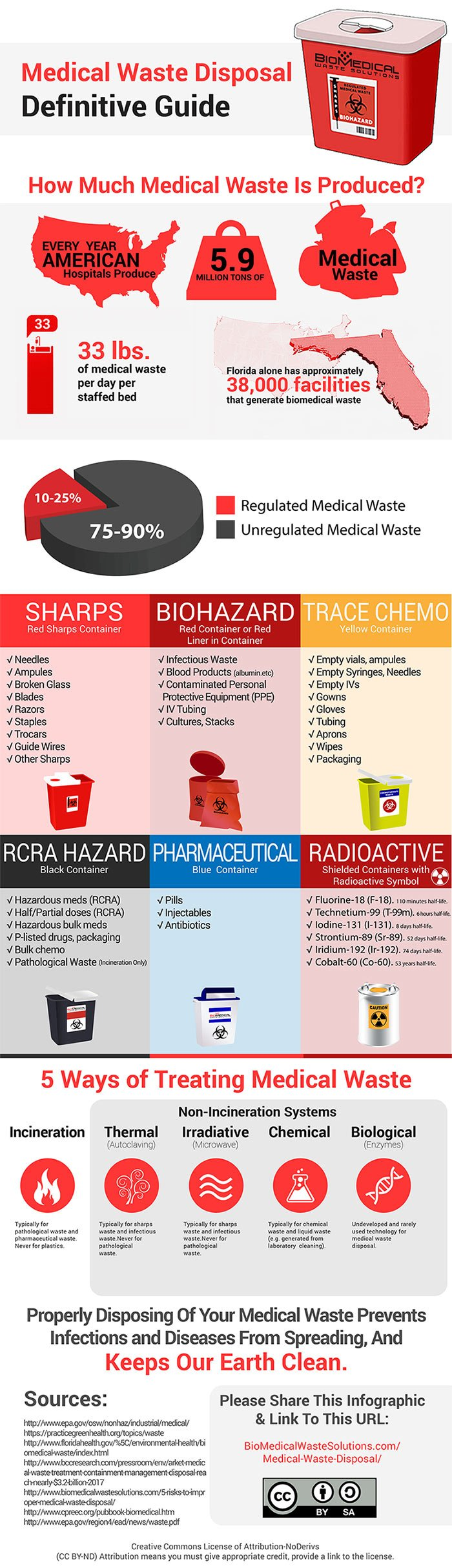 Sharps Disposal Definitive Guide Infographic