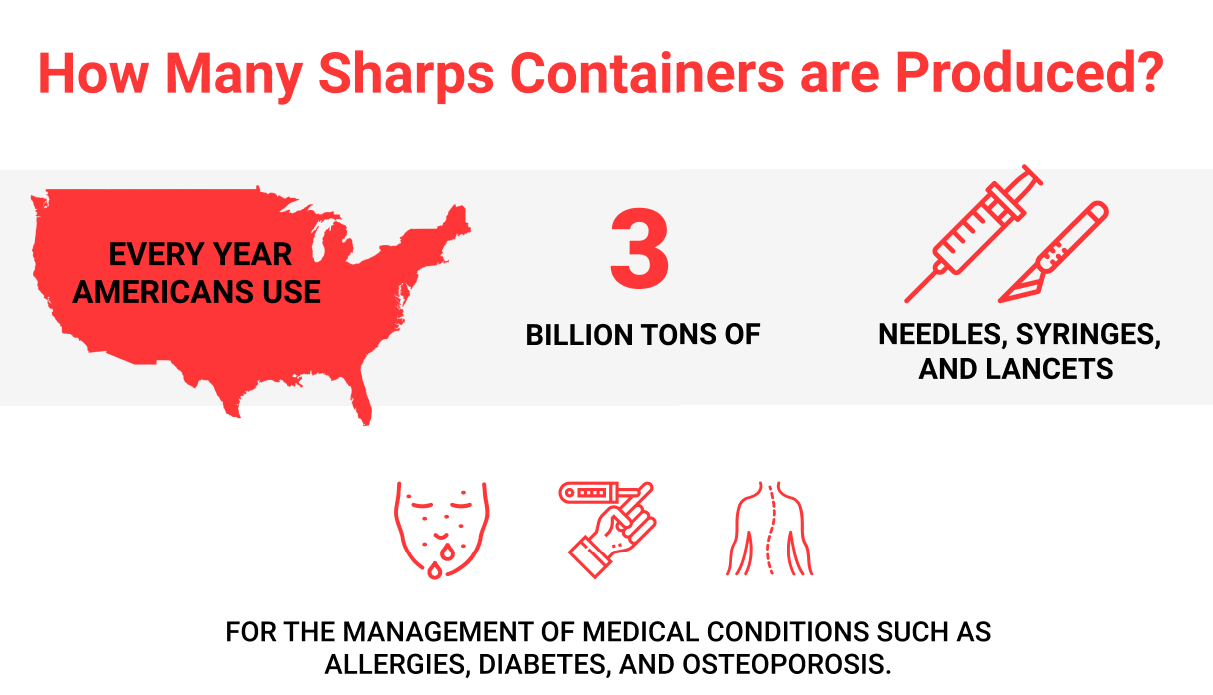 sharp-container-produced