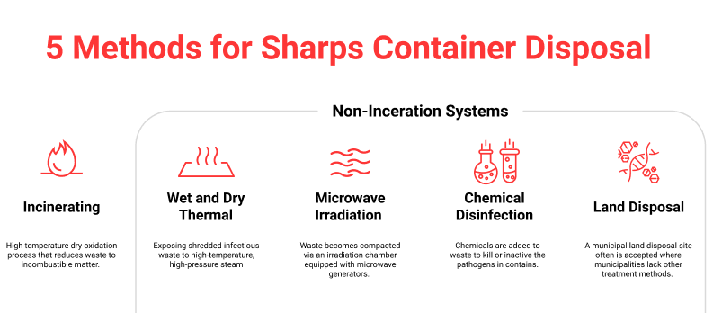 sharps-container-disposal-5-methods
