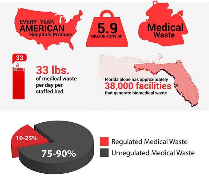 Medical Waste Disposal-3